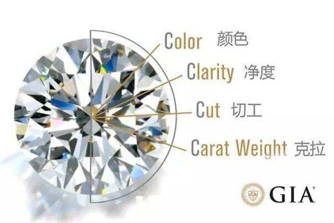 """钻石4C是钻石等级的评价标准,包括克拉(CaratWeight)、净度(Clarity)、颜色(Colour)、切磨(Cut),由于都由字母""""C""""开头,所以简称4C,通常用于判断一颗钻石价值与品质。"""